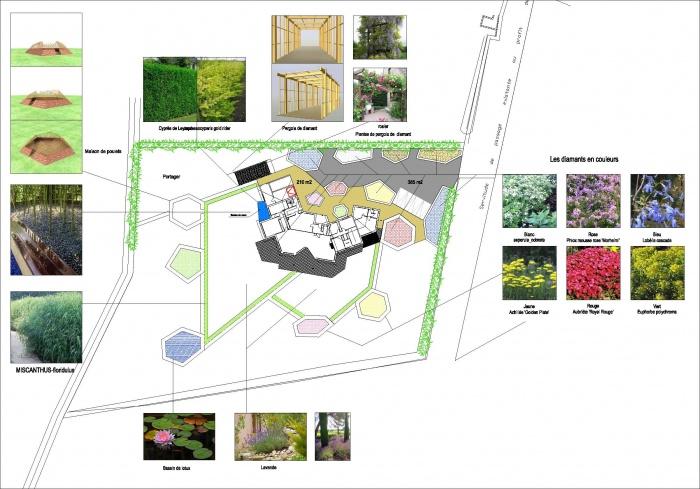 Jardin d'une maison de campagne : plan d'amenagement